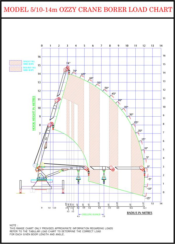load chart1